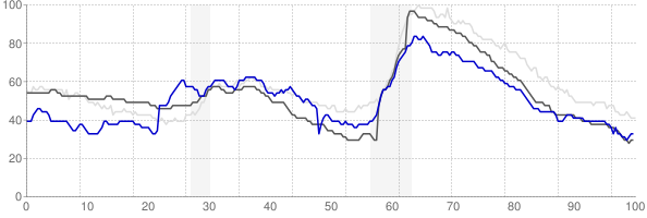Lewiston, Idaho monthly unemployment rate chart